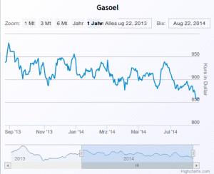 GasOelverlauf